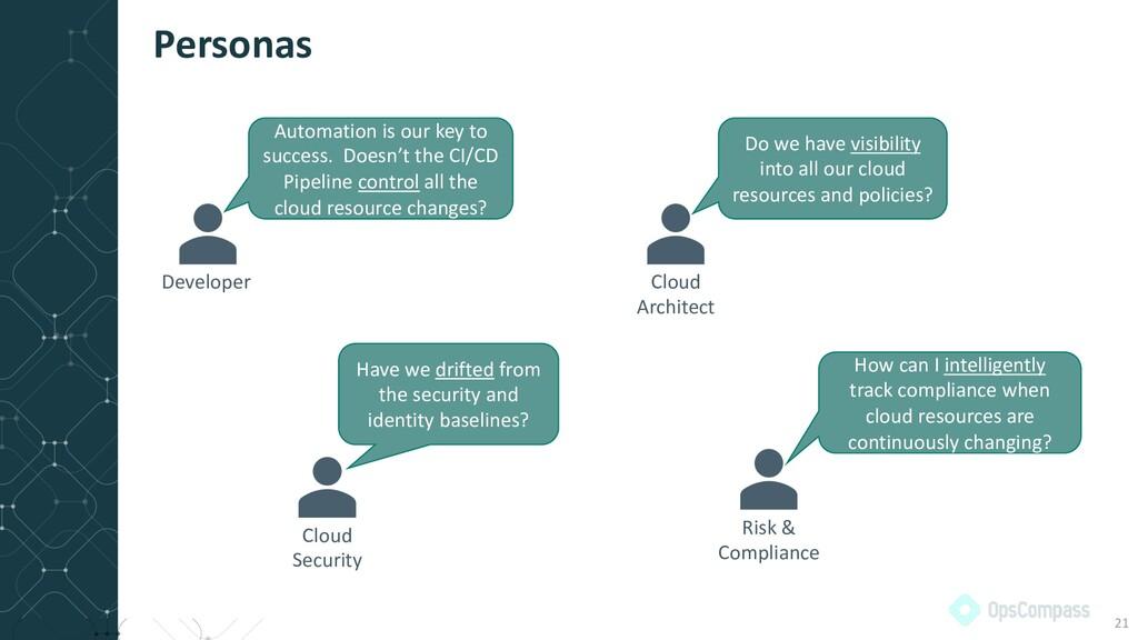 Personas 21 Developer Cloud Architect Risk & Co...