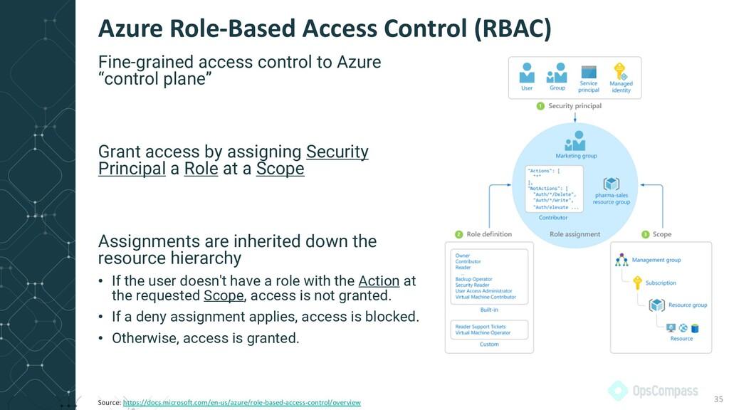 "Fine-grained access control to Azure ""control p..."