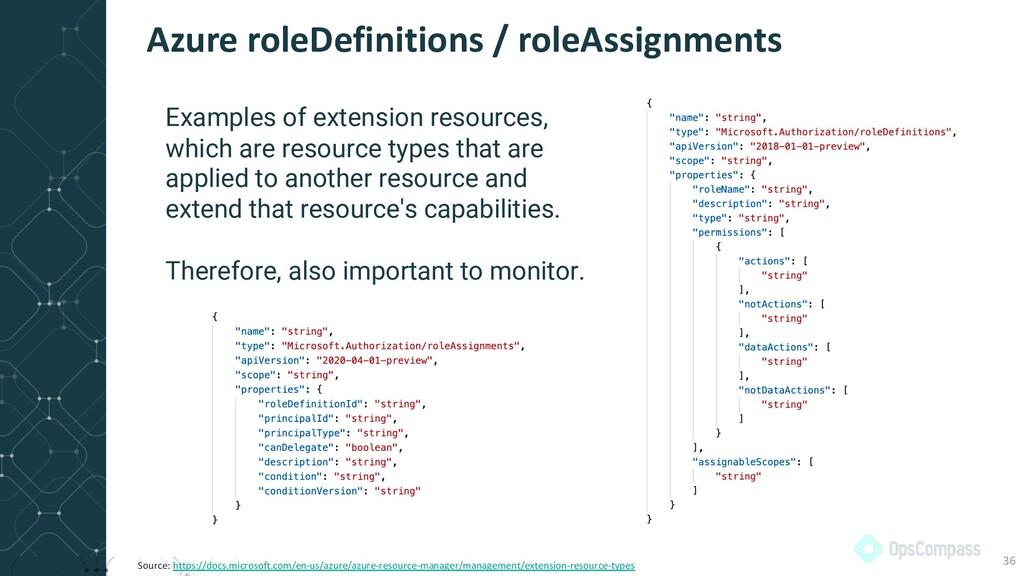 Azure roleDefinitions / roleAssignments 36 Exam...