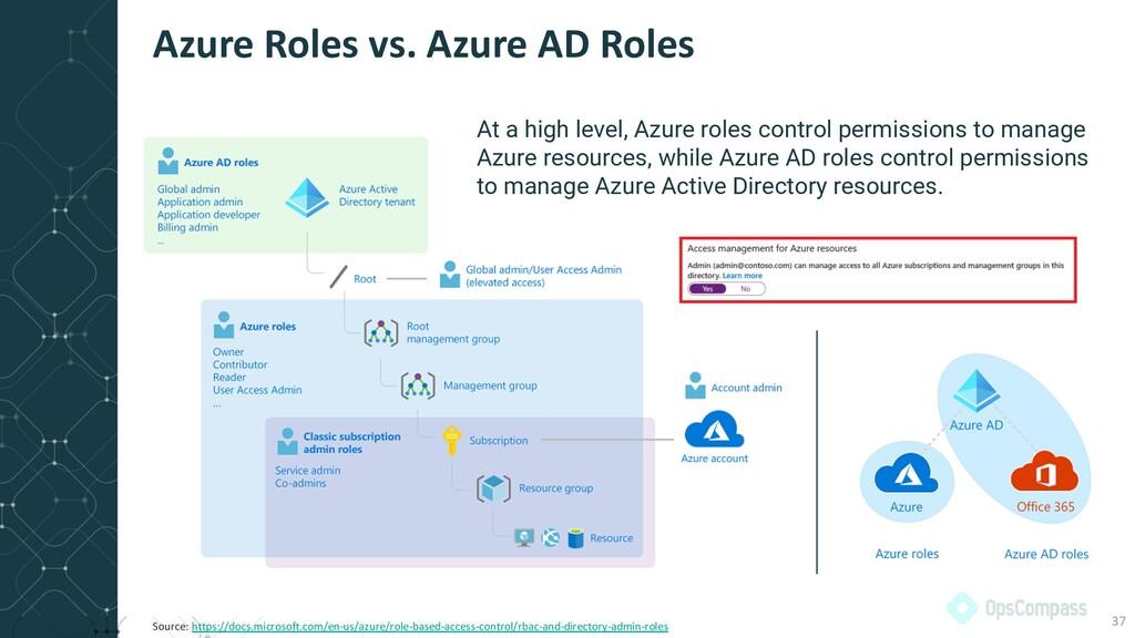 Azure Roles vs. Azure AD Roles 37 Source: https...