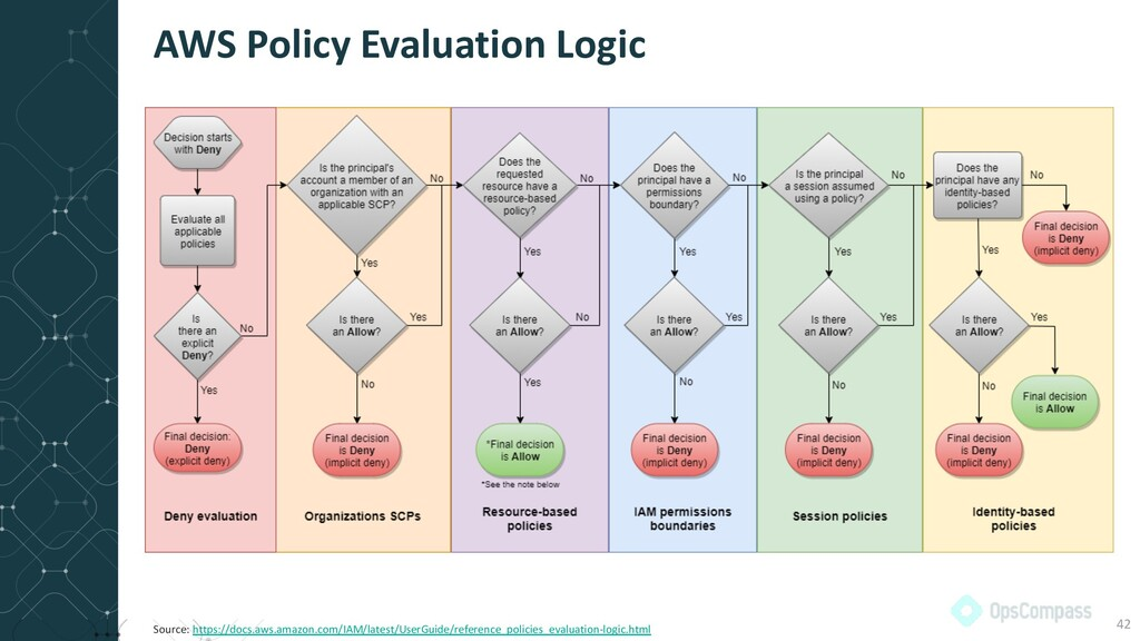 AWS Policy Evaluation Logic 42 Source: https://...