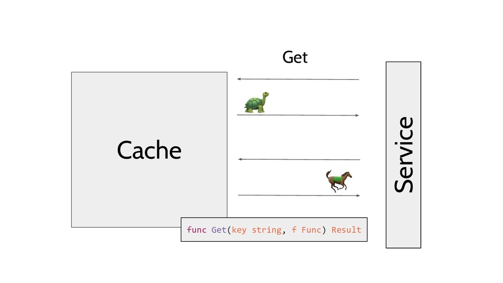 Cache func Get(key string, f Func) Result Get S...
