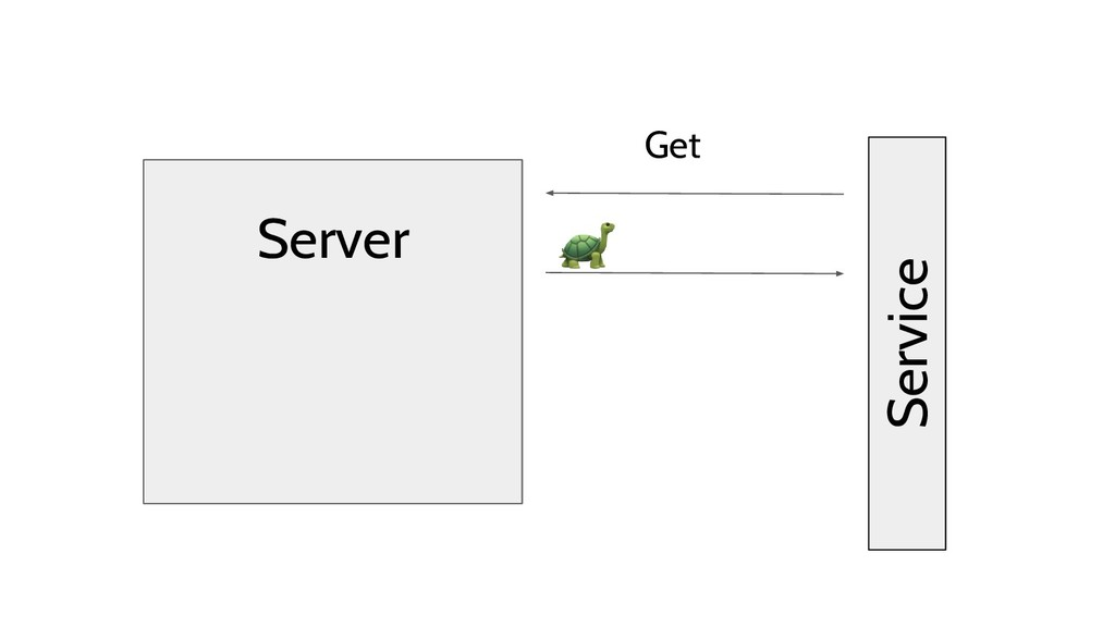 Server Get Service