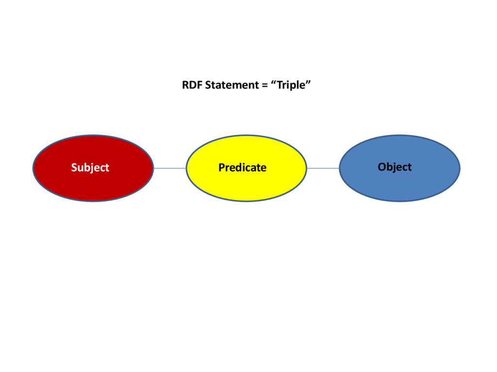 "RDF Statement = ""Triple"" Subject Predicate Obje..."