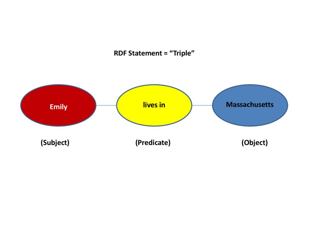 """RDF Statement = """"Triple"""" Emily lives in Massach..."""