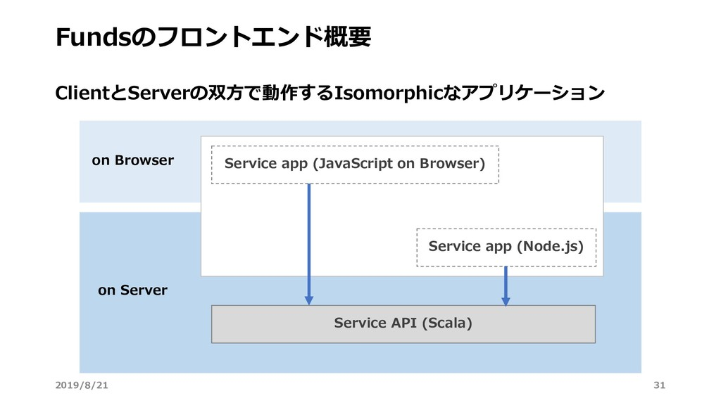 Fundsのフロントエンド概要 Service app (JavaScript on Brow...