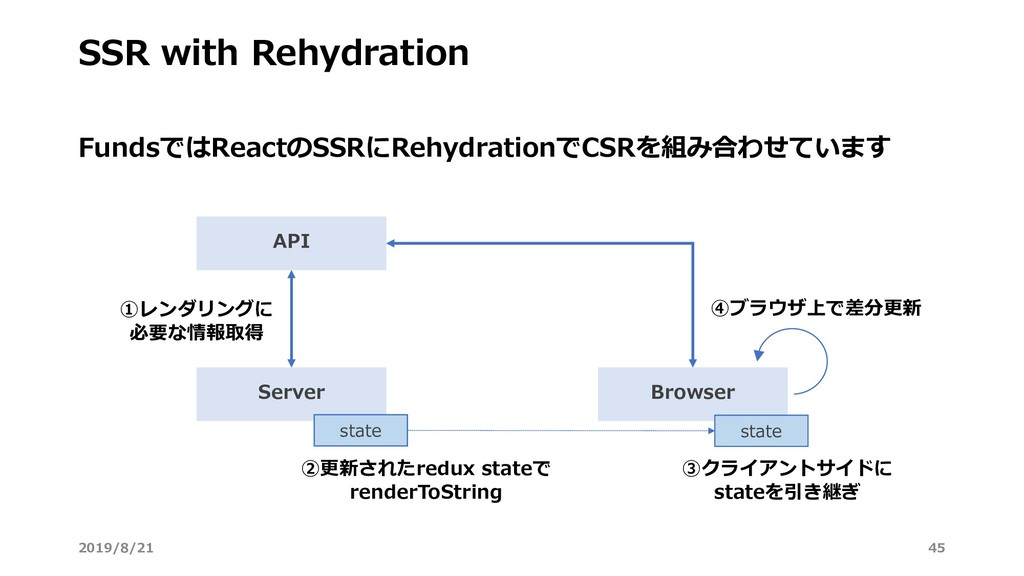 SSR with Rehydration FundsではReactのSSRにRehydrati...