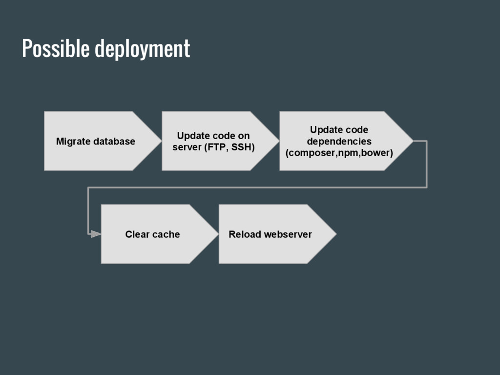 Possible deployment Migrate database Update cod...