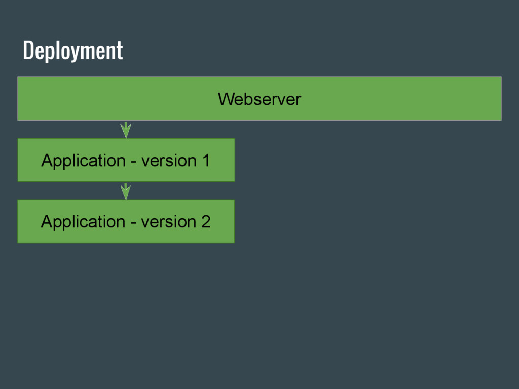 Deployment Webserver Application - version 1 Ap...
