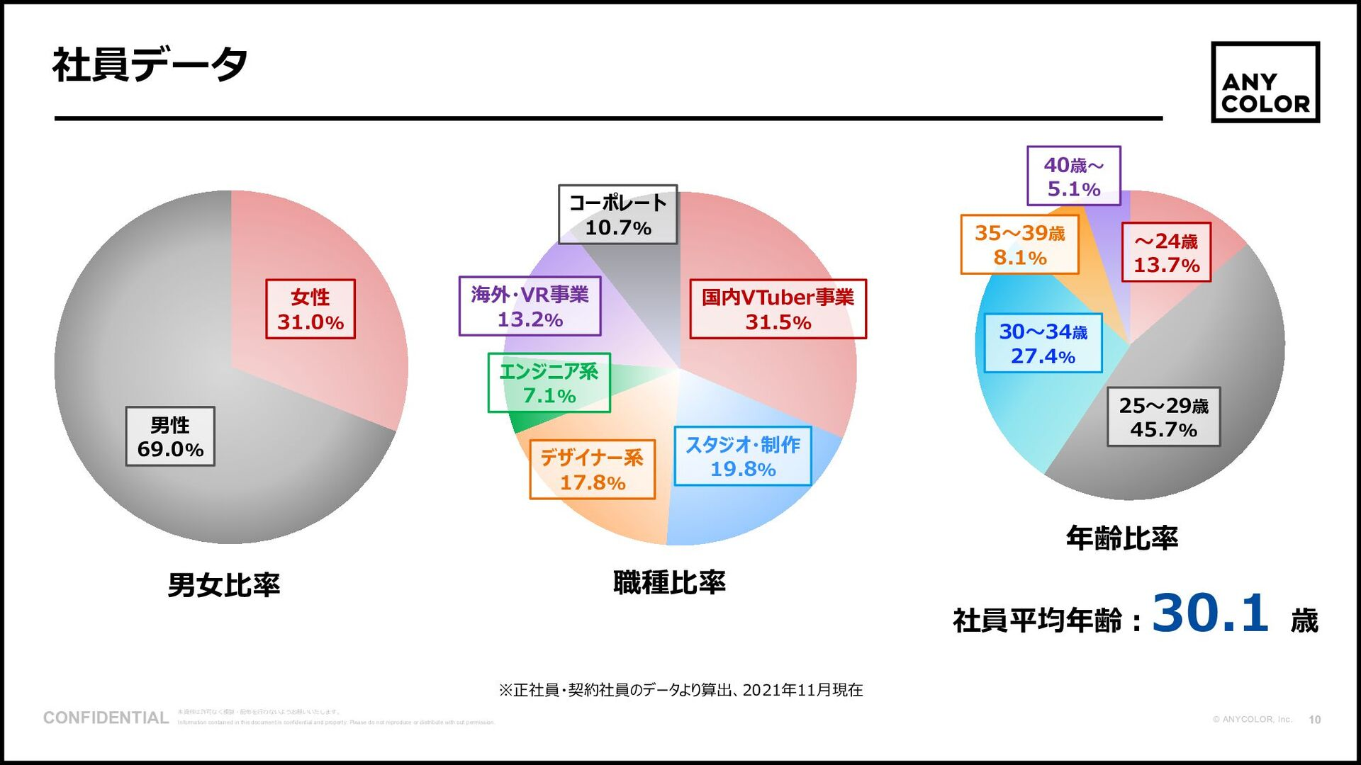 11 ©2020 Ichikara Inc. 事業の柱 国内バーチャルライバーグループ 「にじ...