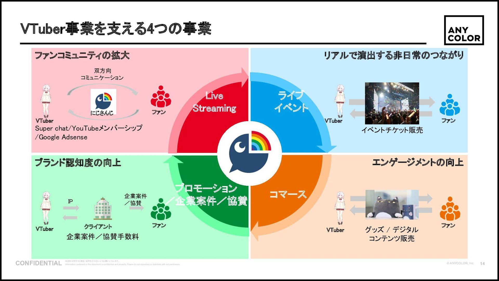 15 ©2020 Ichikara Inc. 「にじさんじ」のグッズ・コンテンツ事業 いちから...