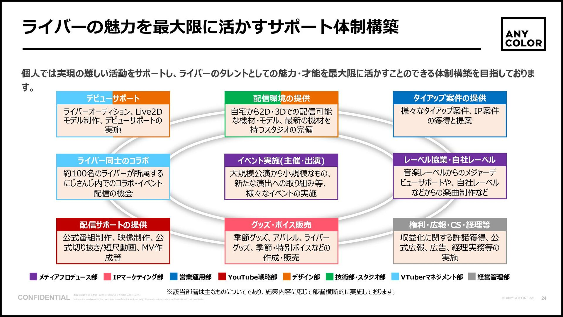 "25 ©2020 Ichikara Inc. ""広さ軸""と""深さ軸""をベースとしたエンタメ事業..."