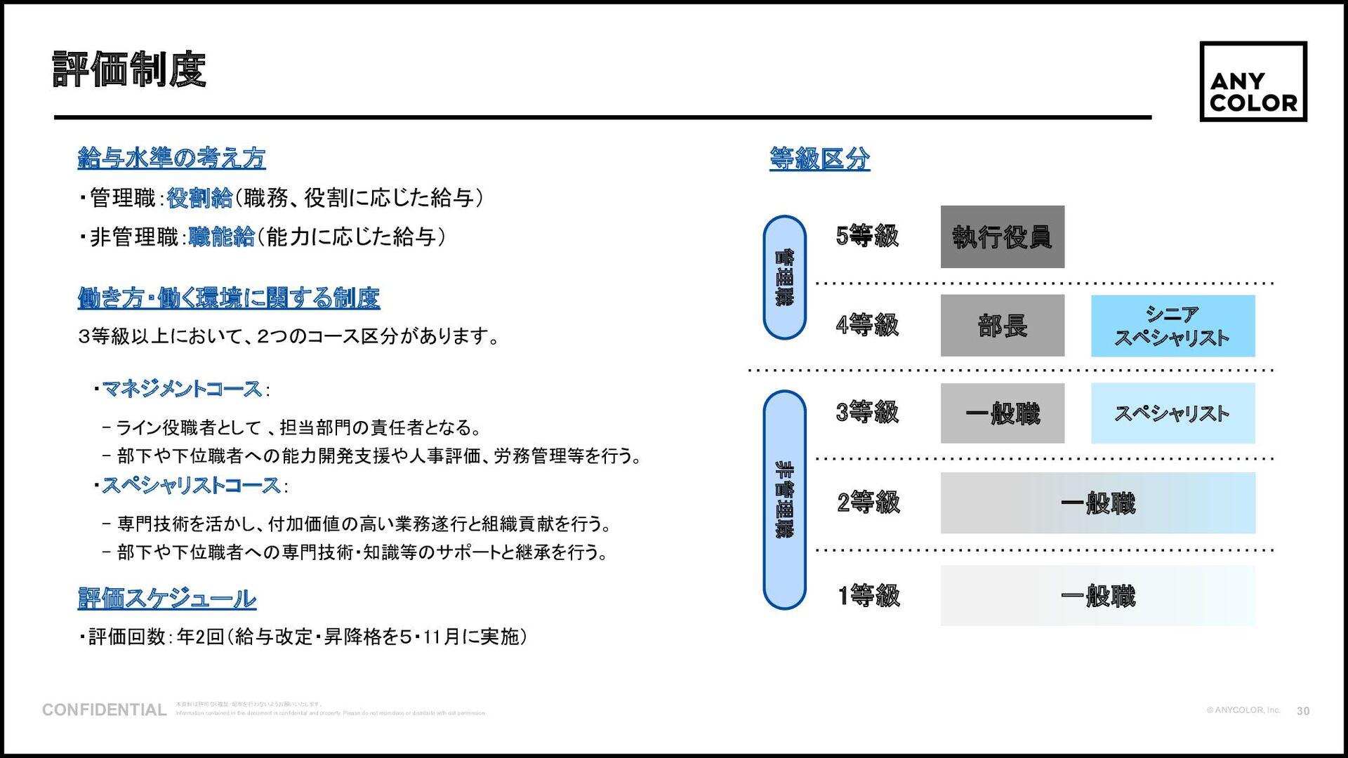 31 ©2020 Ichikara Inc. ⽇本が世界に誇るコンテンツ⽂化の⼀つとして、VT...