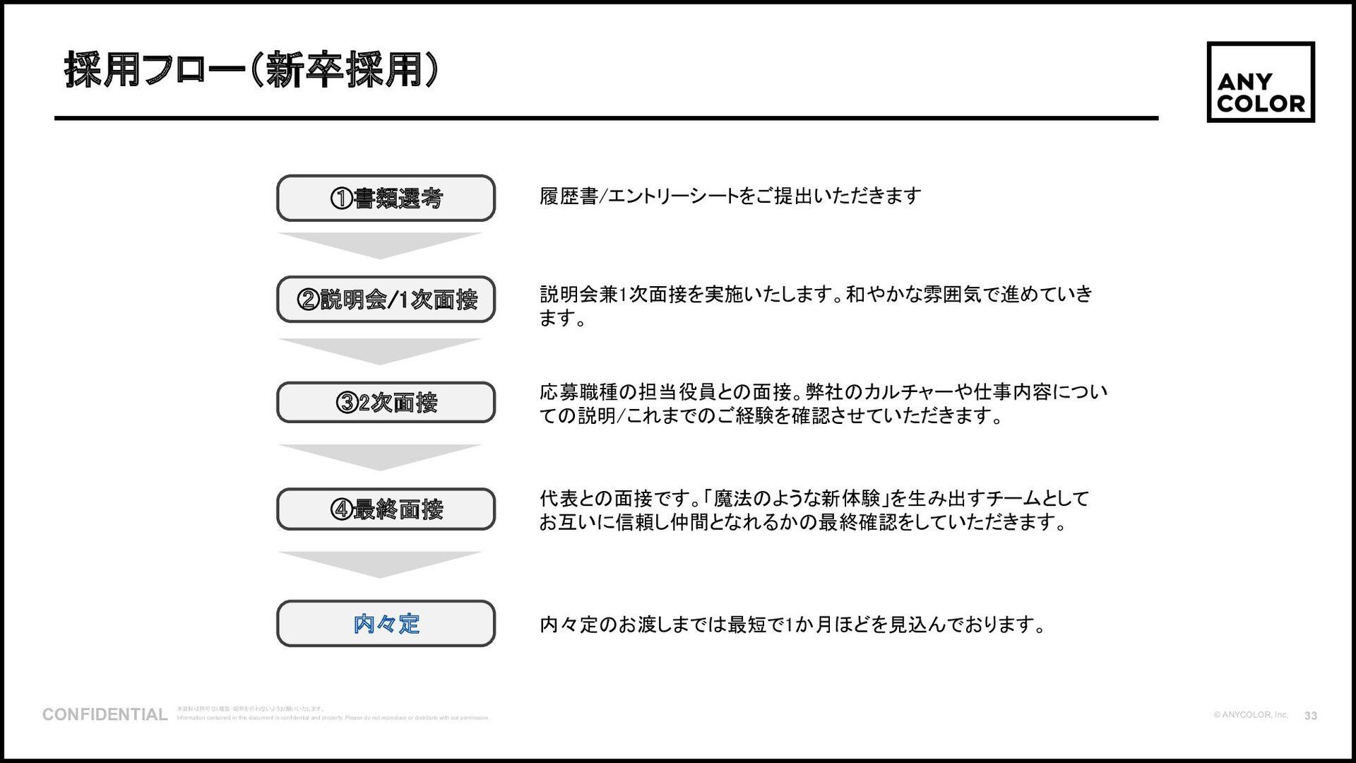 34 ©2020 Ichikara Inc. 4. キャラクター×コミュニケーションサービス「...