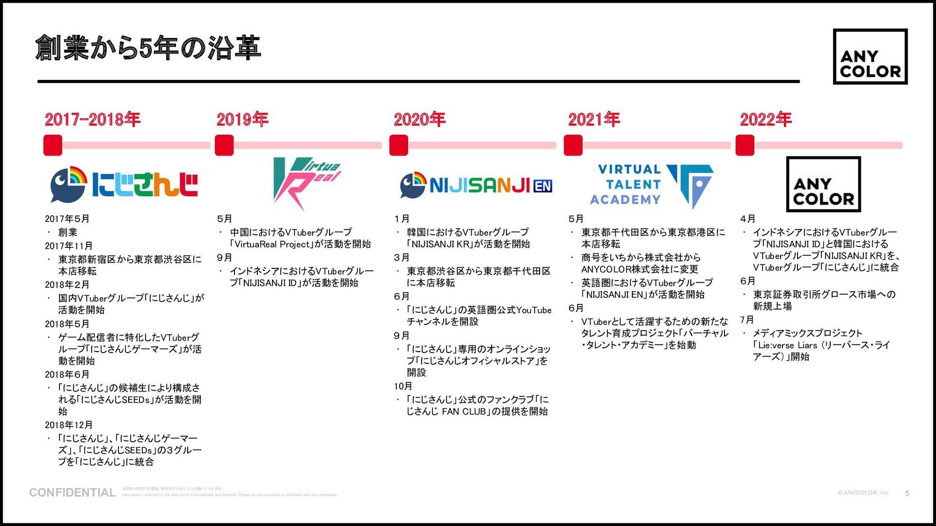 6 ©2020 Ichikara Inc. 1. 「いちから」とは マネジメント陣 ⽳竃 ⼩百...