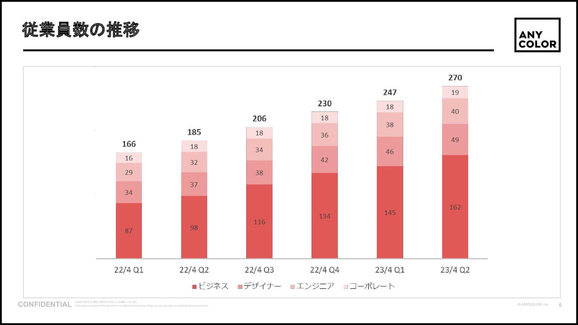 7 ©2020 Ichikara Inc. 1. 「いちから」とは 社員⼈数の推移と沿⾰ 0 ...