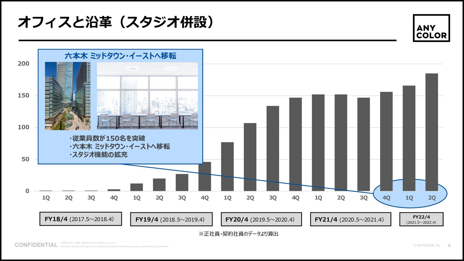 9 ©2020 Ichikara Inc. 1. 「いちから」とは 組織体制 ※組織体制図は2...