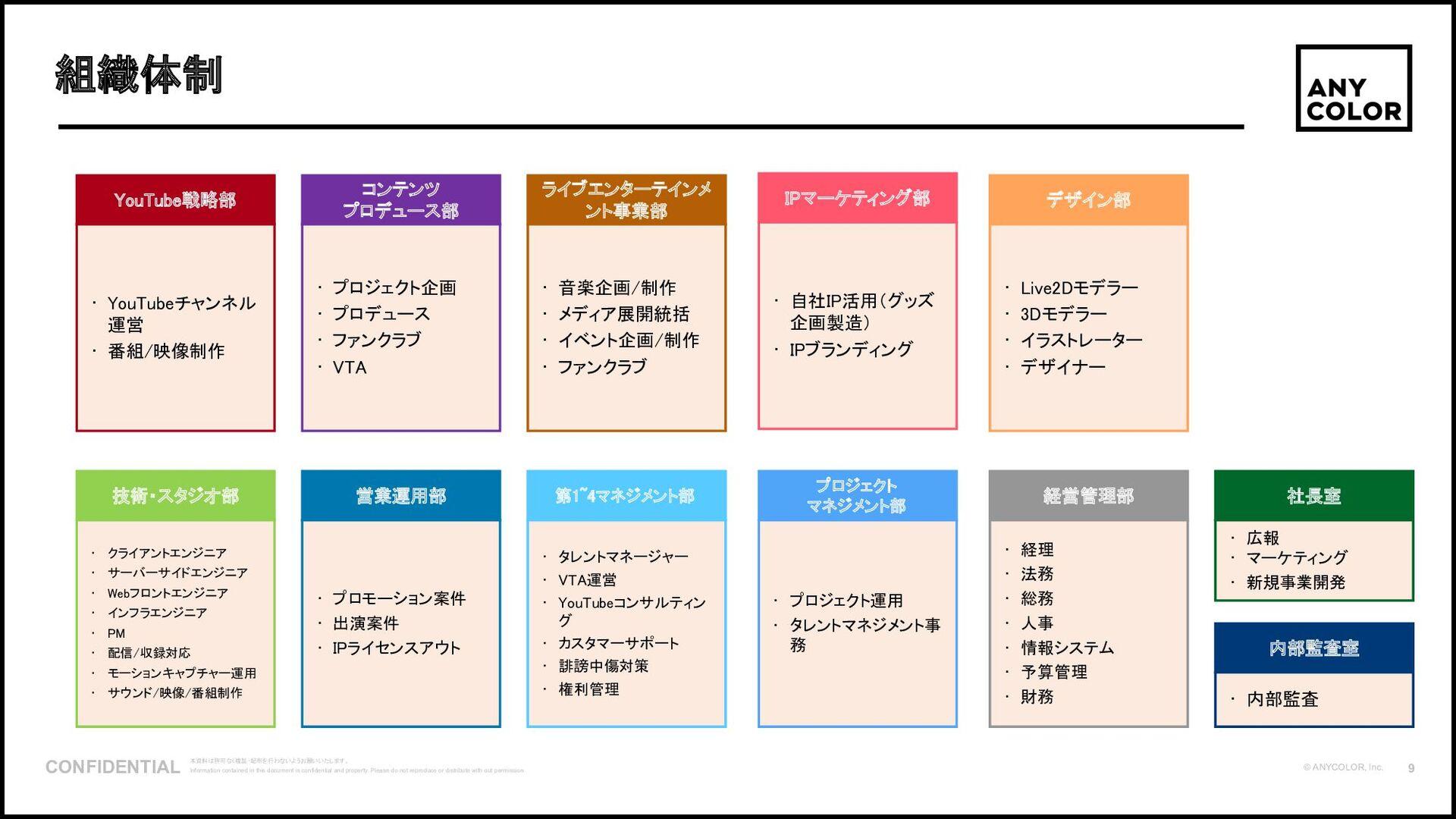 10 ©2020 Ichikara Inc. 1. 「いちから」とは 会社沿⾰ 2017 5⽉...