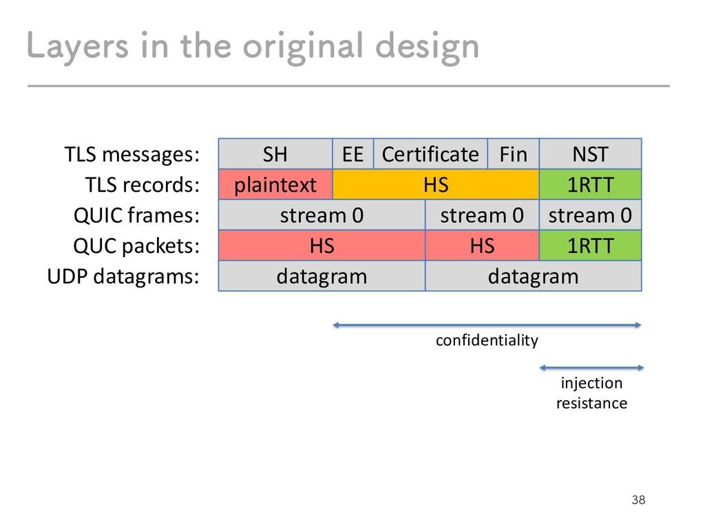 plaintext HS 1RTT SH EE Certificate Fin NST ...