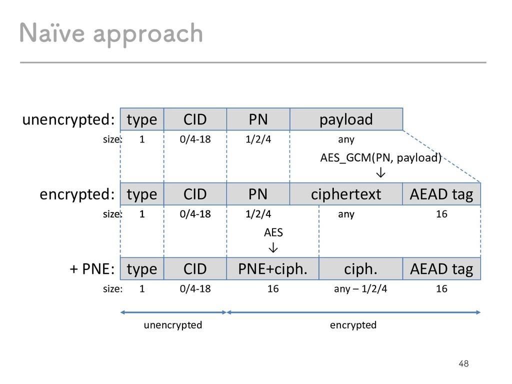 /BÏWFBQQSPBDI type CID PN payload 1 0/4-18 ...