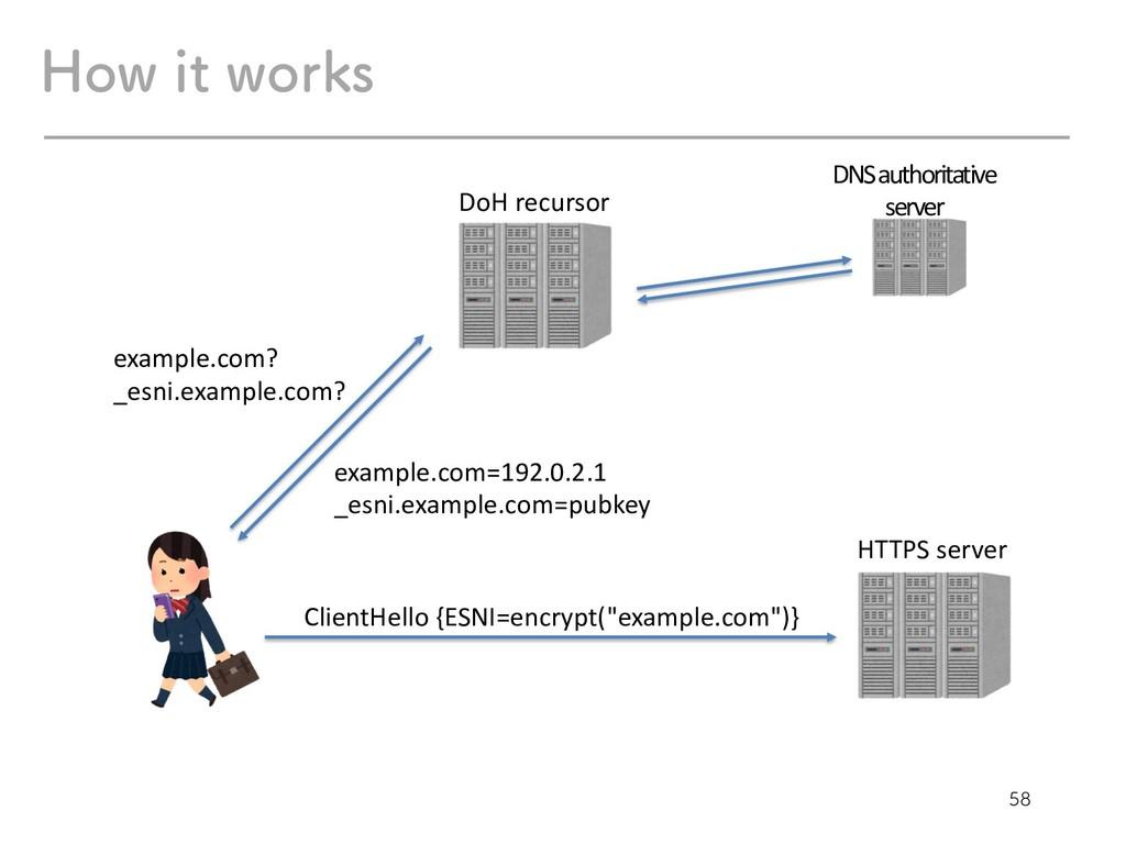 )PXJUXPSLT example.com? _esni.example.com?...