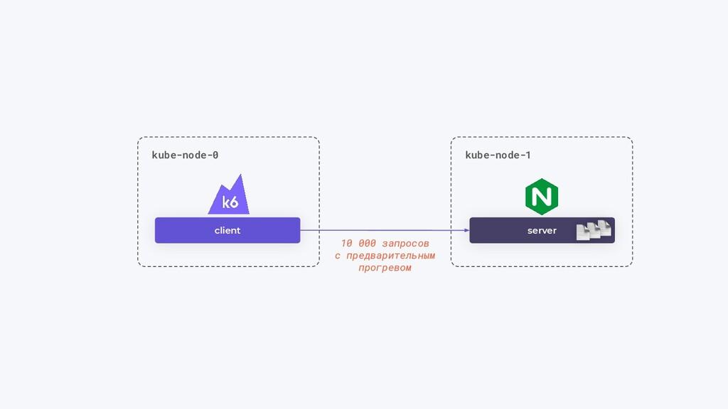 client server kube-node-0 kube-node-1 10 000 за...