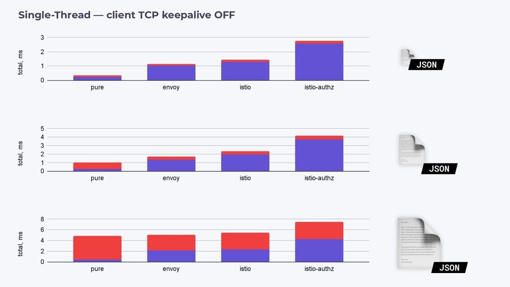 Single-Thread — client TCP keepalive OFF JSON J...
