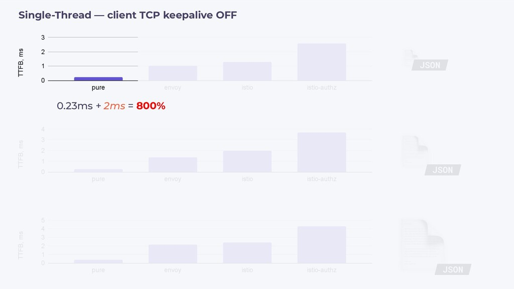 0.23ms + 2ms = 800% Single-Thread — client TCP ...