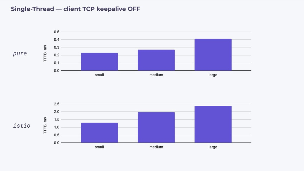 pure istio Single-Thread — client TCP keepalive...