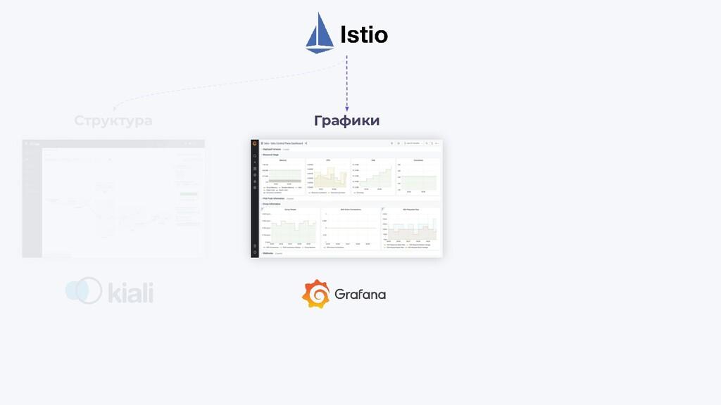 Структура Графики