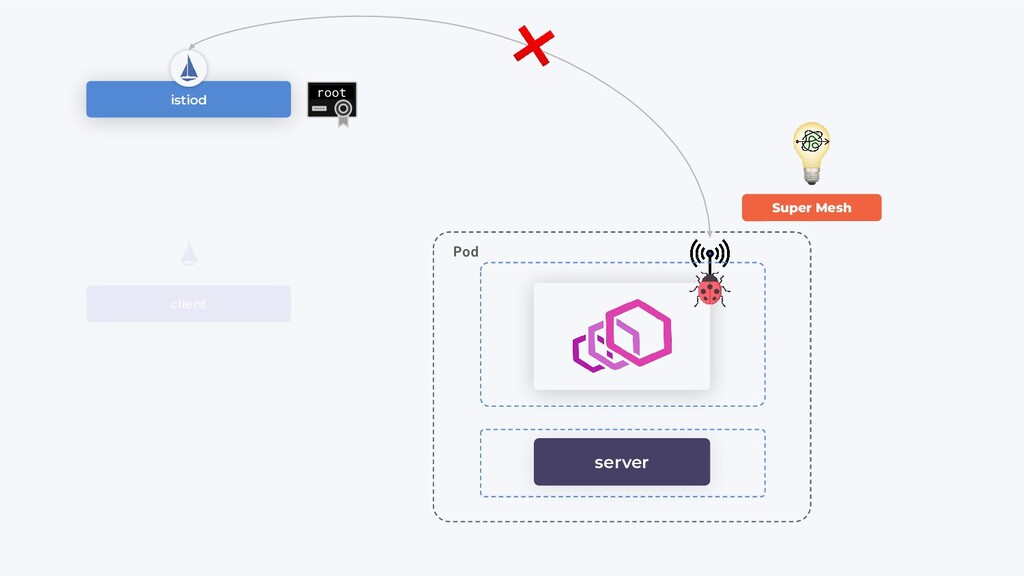 client server Pod istiod root Super Mesh