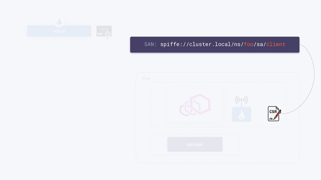 server istiod root Pod SAN: spiffe://cluster.lo...