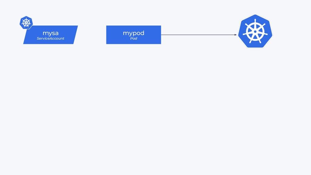 mysa ServiceAccount mypod Pod