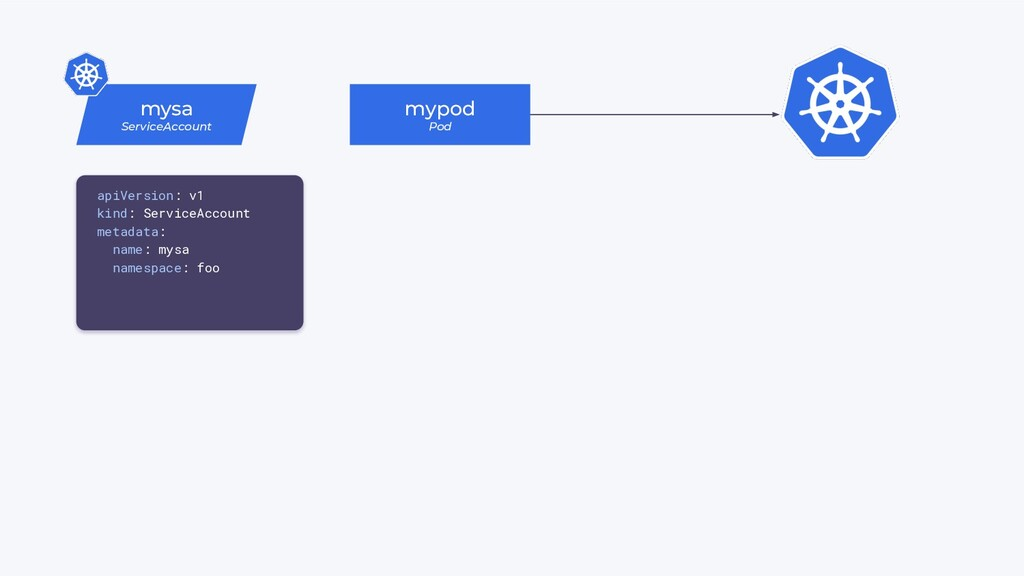 mysa ServiceAccount mypod Pod apiVersion: v1 ki...
