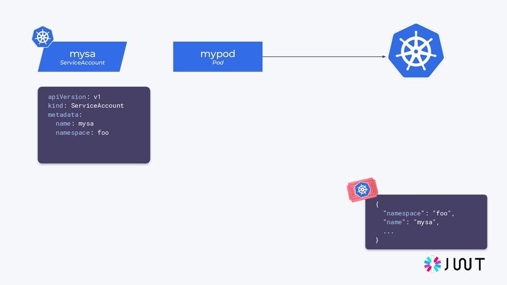 "mysa ServiceAccount mypod Pod { ""namespace"": ""f..."