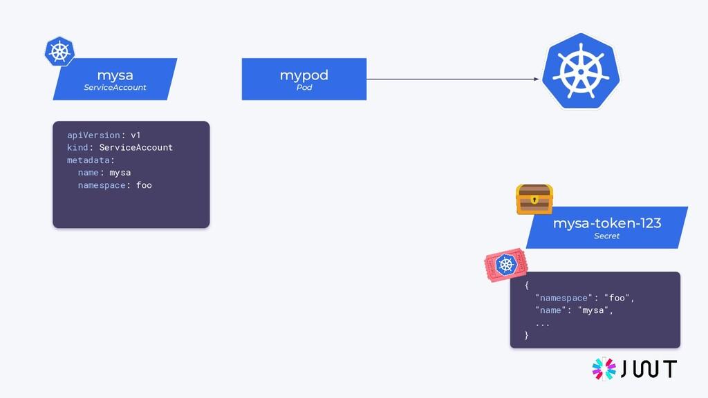mysa ServiceAccount mypod Pod mysa-token-123 Se...