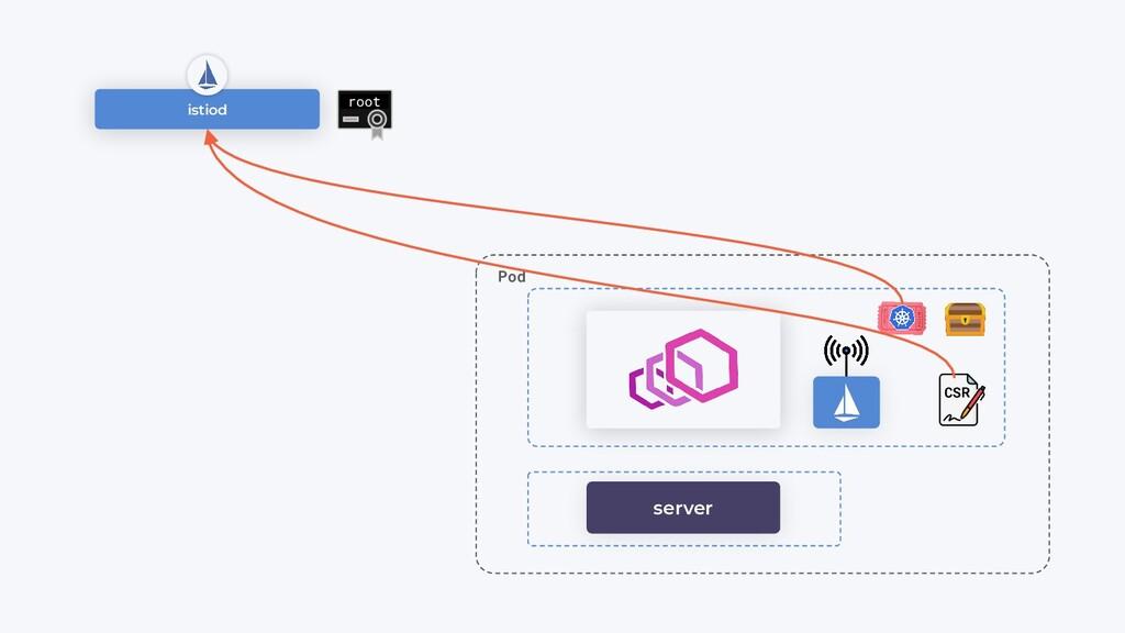 istiod root Pod CSR server