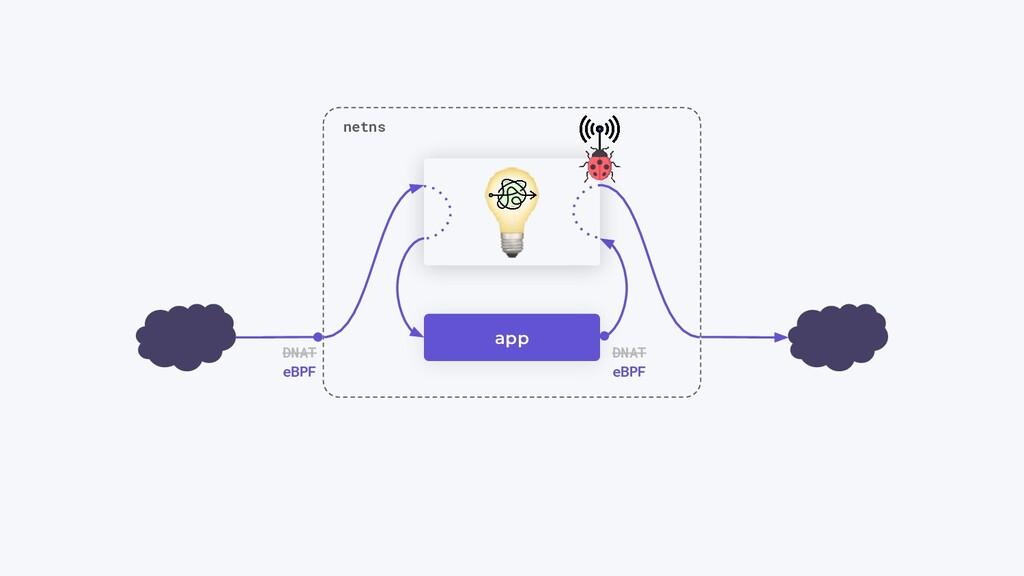 app netns DNAT DNAT eBPF eBPF