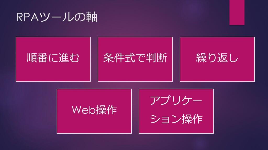 RPAツールの軸 順番に進む 条件式で判断 繰り返し Web操作 アプリケー ション操作