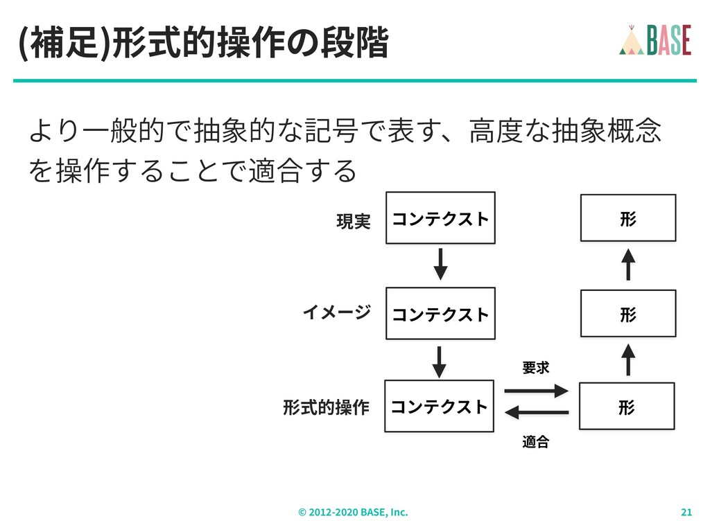 © - BASE, Inc. (補⾜)形式的操作の段階 コンテクスト 形 要求 適合 より⼀般...