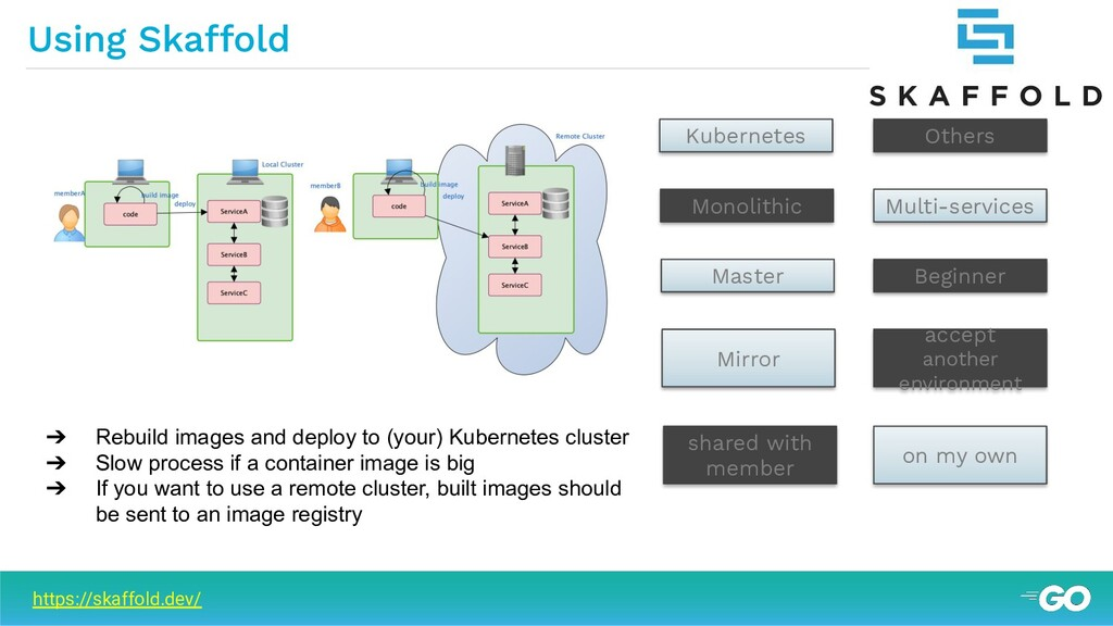➔ Rebuild images and deploy to (your) Kubernete...