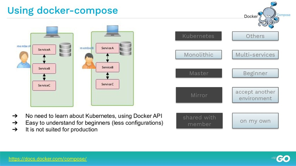 ➔ No need to learn about Kubernetes, using Dock...