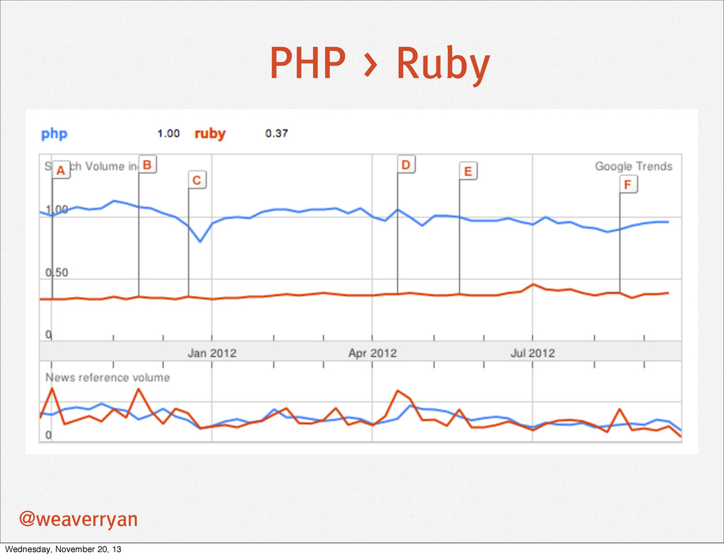 @weaverryan PHP > Ruby Wednesday, November 20, ...