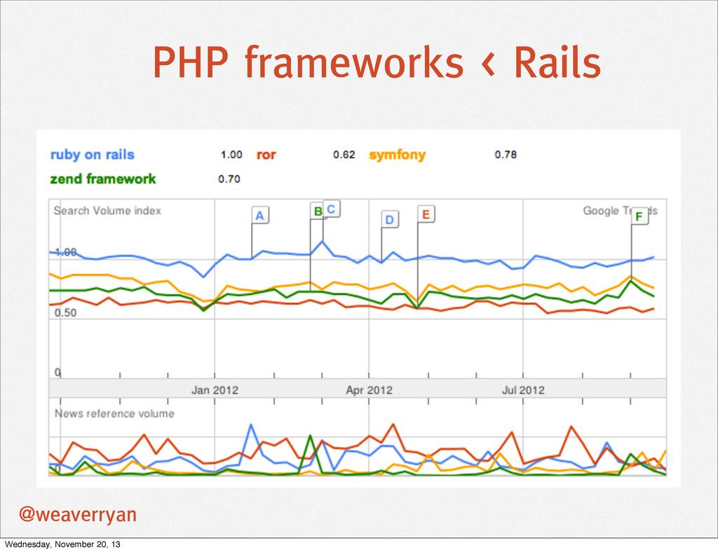 PHP frameworks < Rails @weaverryan Wednesday, N...