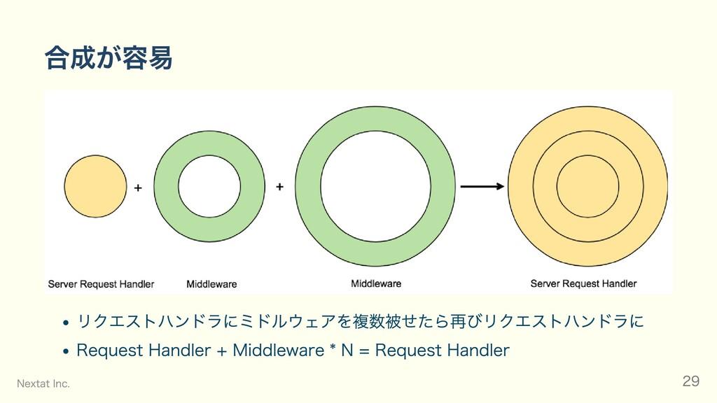 合成が容易 リクエストハンドラにミドルウェアを複数被せたら再びリクエストハンドラに Reque...