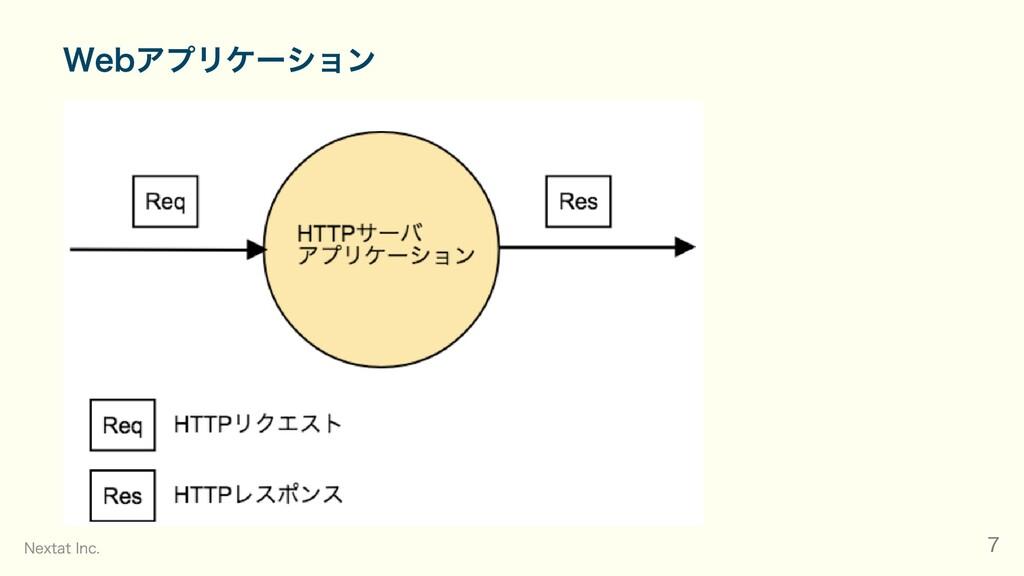 Webアプリケーション Nextat Inc. 7