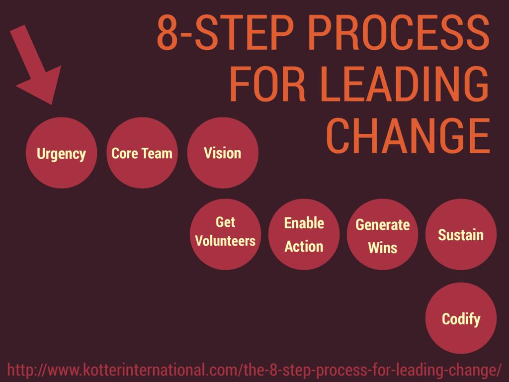 Urgency Core Team Get Volunteers Vision Enable...