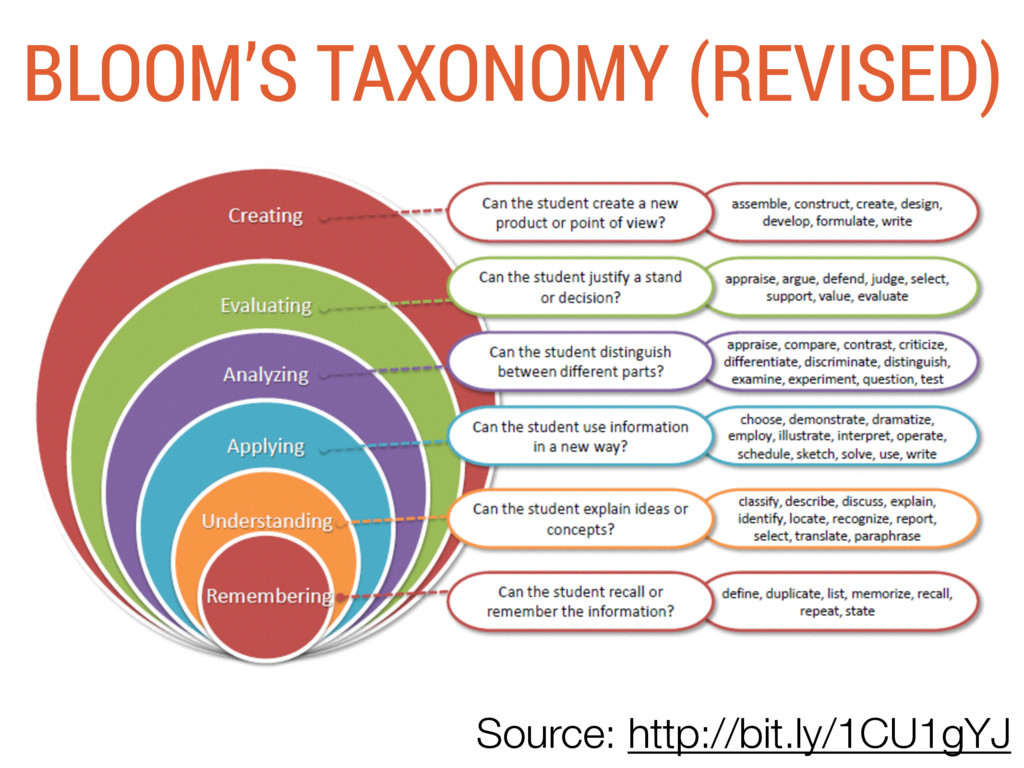 BLOOM'S TAXONOMY (REVISED) Source: http://bit.l...