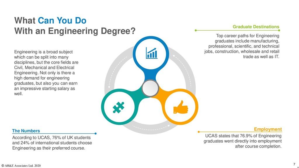 UCAS states that 76.9% of Engineering graduates...