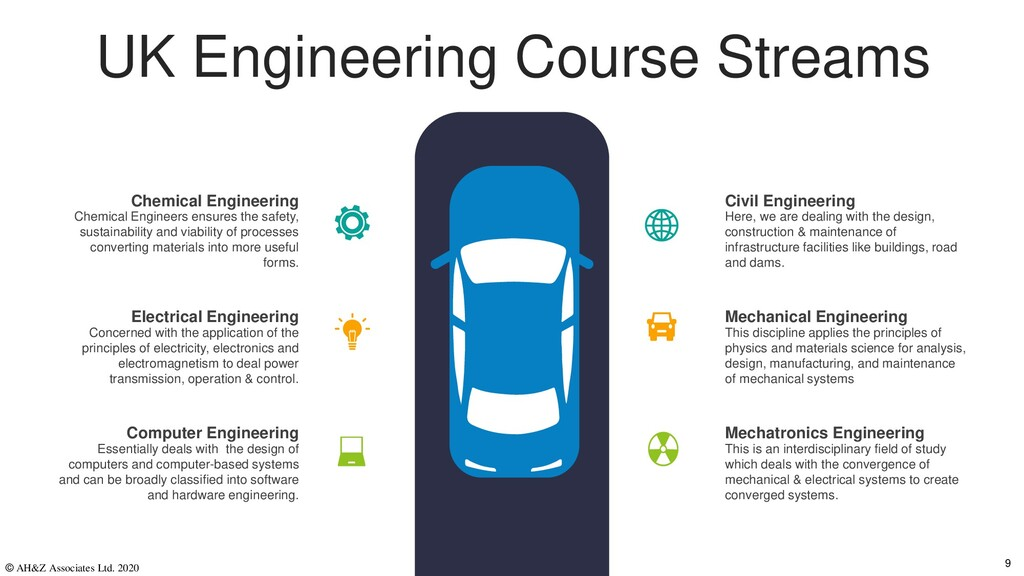 UK Engineering Course Streams Here, we are deal...